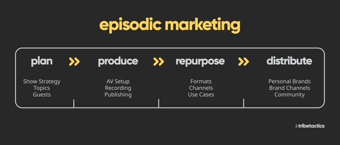 episodic-content-marketing-framework