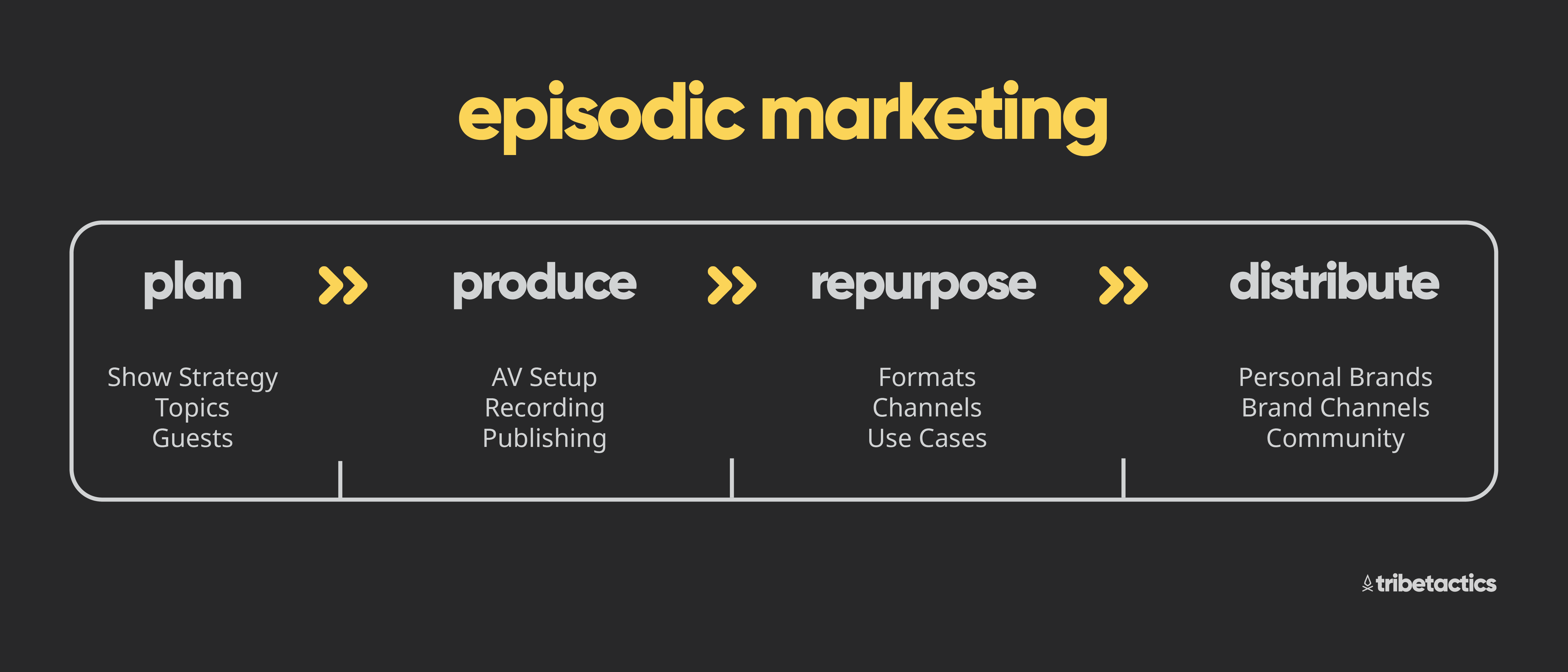 What Is Episodic Marketing?